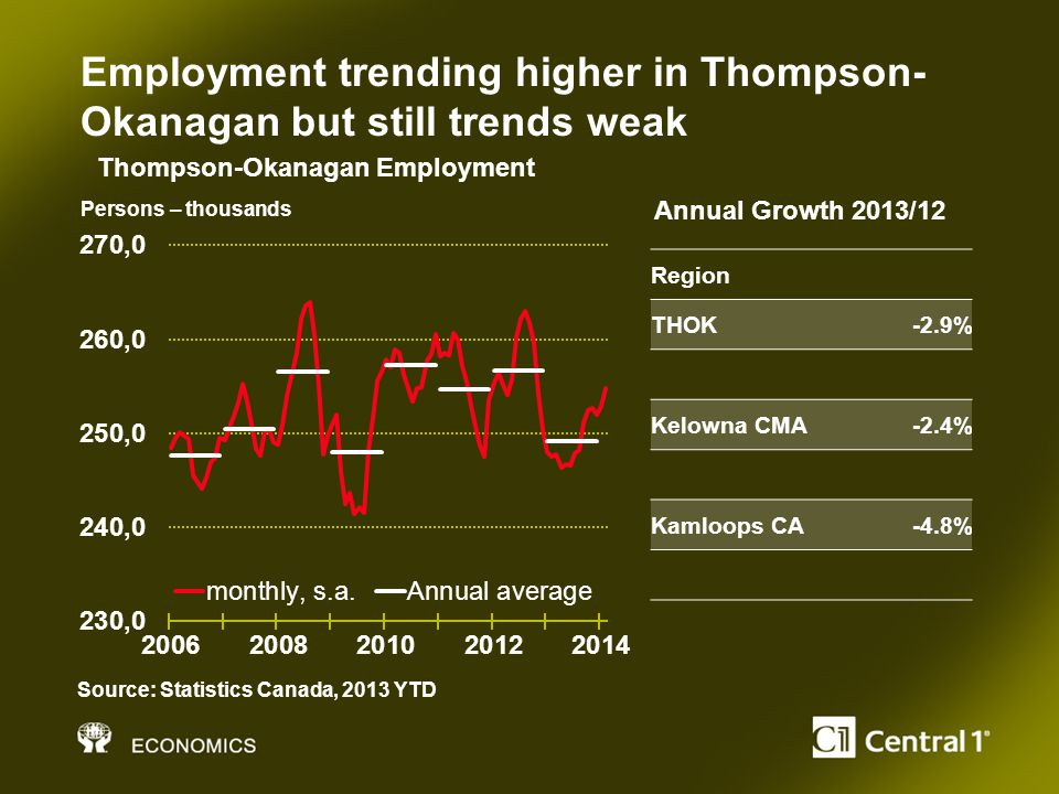 Employment trending higher in Thompson- Okanagan but still trends weak Persons – thousands Source: Statistics Canada, 2013 YTD Thompson-Okanagan Employment Region THOK-2.9% Kelowna CMA-2.4% Kamloops CA-4.8% Annual Growth 2013/12
