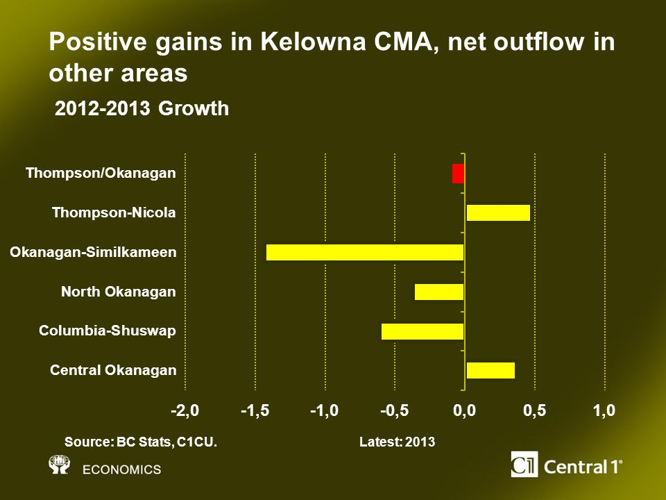 Positive gains in Kelowna CMA, net outflow in other areas Source: BC Stats, C1CU.