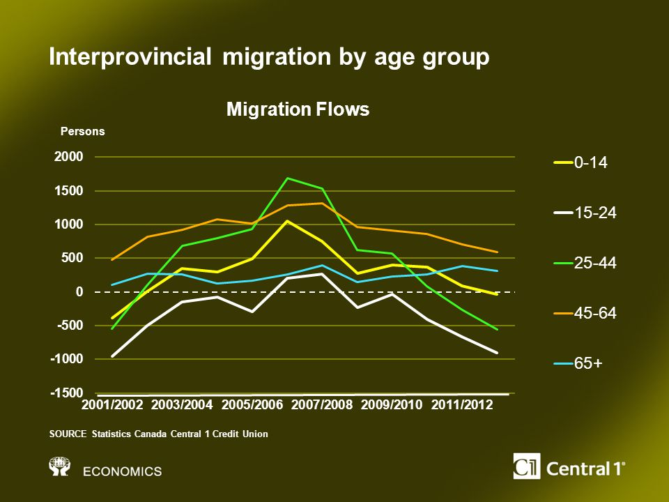 Interprovincial migration by age group SOURCE Statistics Canada Central 1 Credit Union Persons Migration Flows