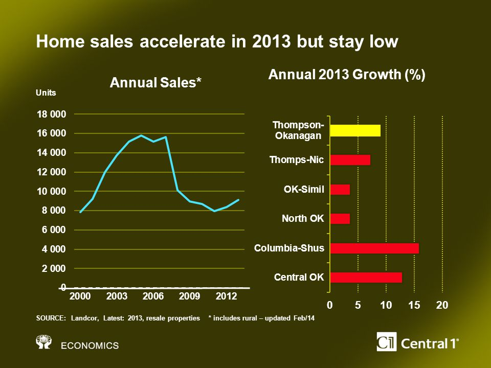 Home sales accelerate in 2013 but stay low SOURCE: Landcor, Latest: 2013, resale properties * includes rural – updated Feb/14 Units Annual Sales* Annual 2013 Growth (%)