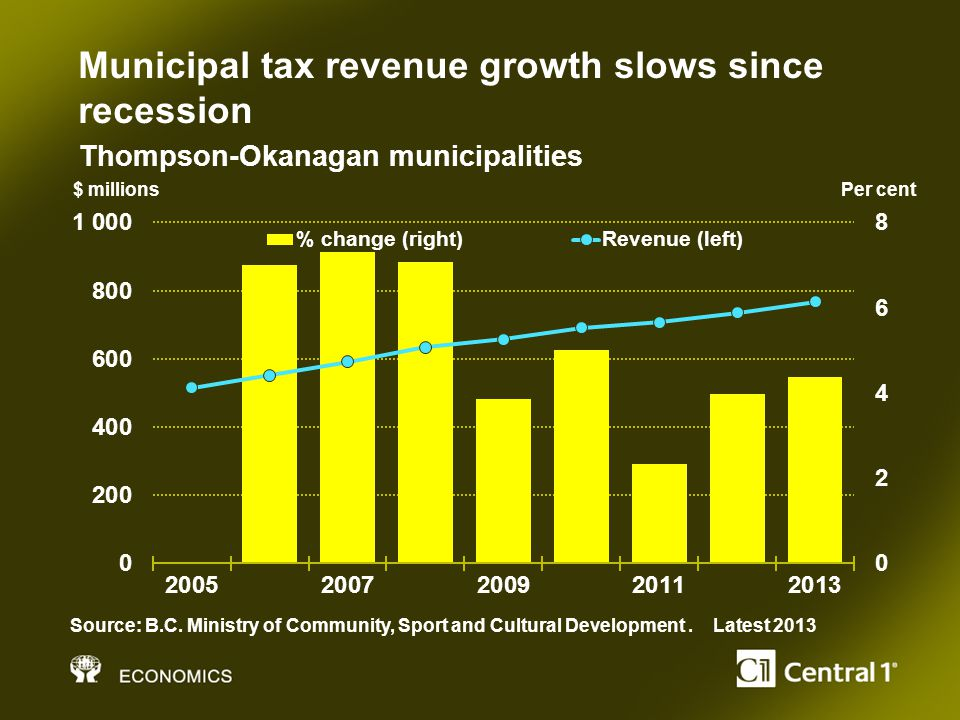 Municipal tax revenue growth slows since recession $ millionsPer cent Source: B.C.