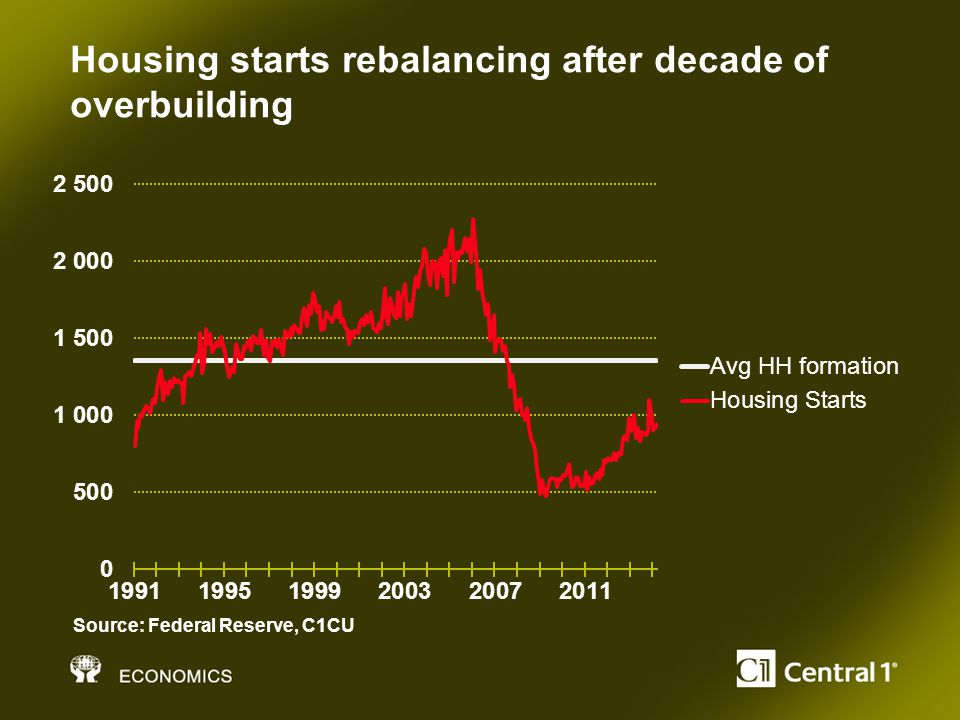 Housing starts rebalancing after decade of overbuilding Source: Federal Reserve, C1CU