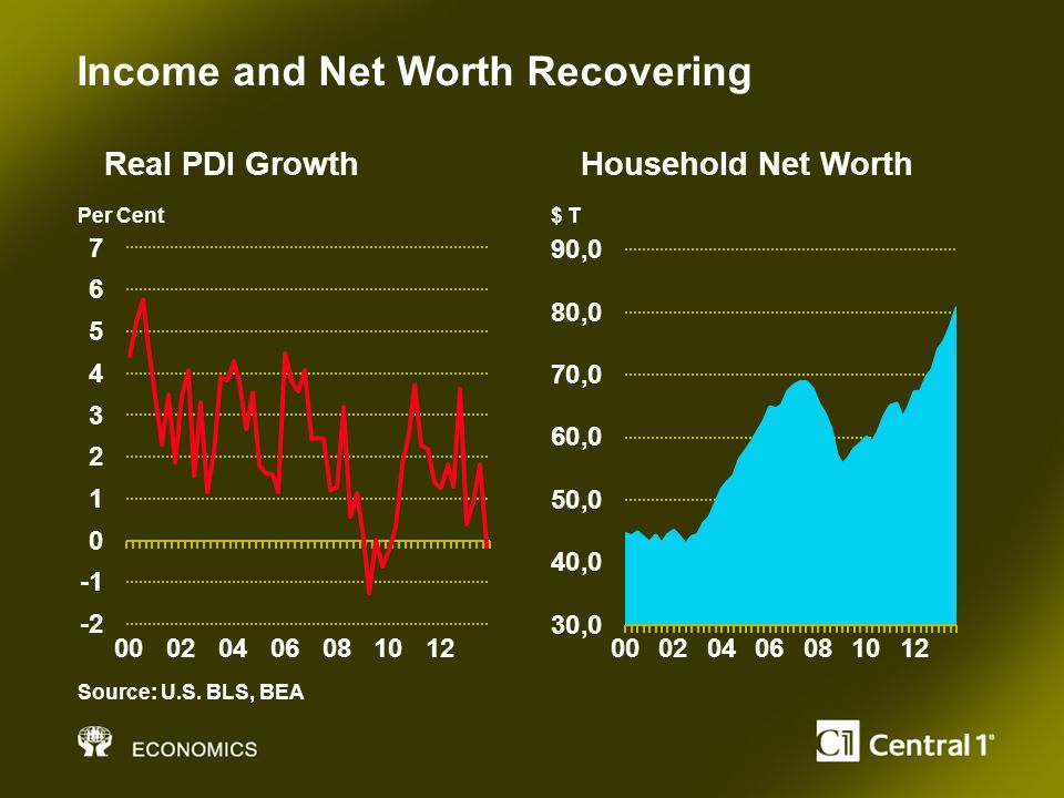 Income and Net Worth Recovering Source: U.S.