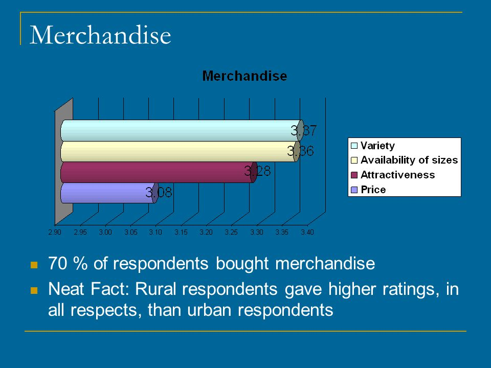 Merchandise 70 % of respondents bought merchandise Neat Fact: Rural respondents gave higher ratings, in all respects, than urban respondents