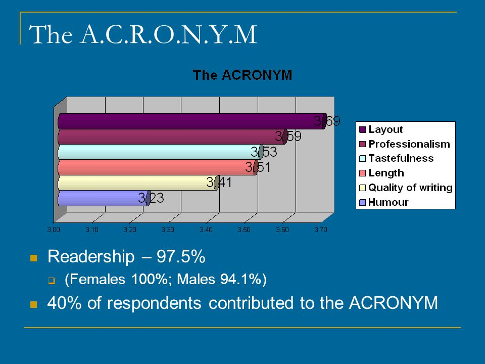 The A.C.R.O.N.Y.M Readership – 97.5%  (Females 100%; Males 94.1%) 40% of respondents contributed to the ACRONYM