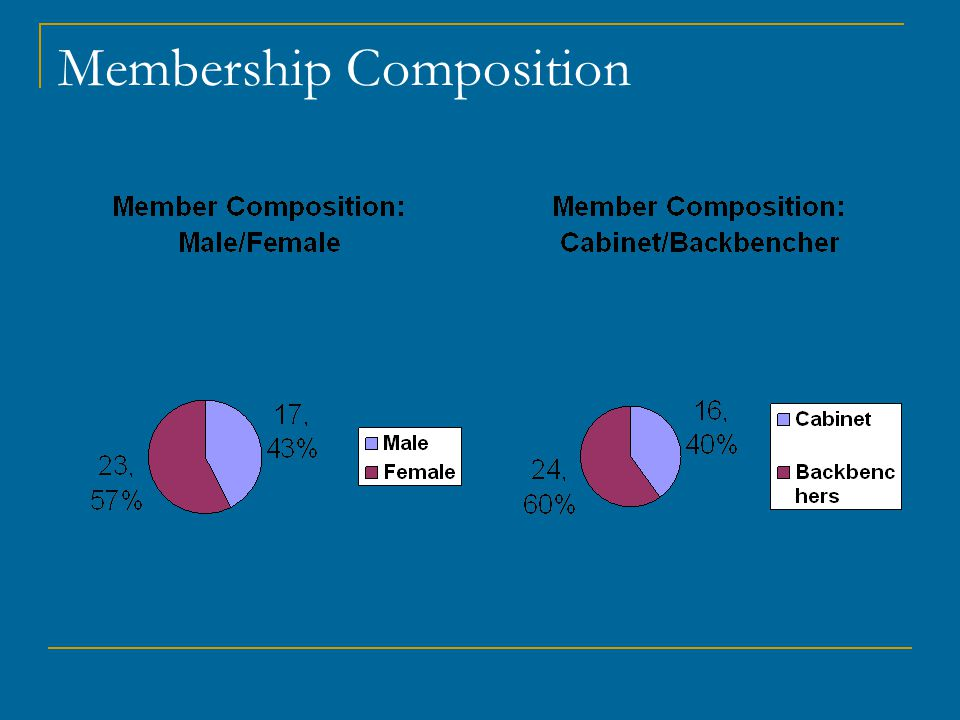 Membership Composition