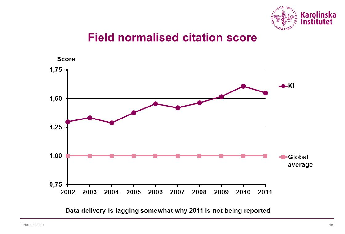Februari 201318 Field normalised citation score Data delivery is lagging somewhat why 2011 is not being reported