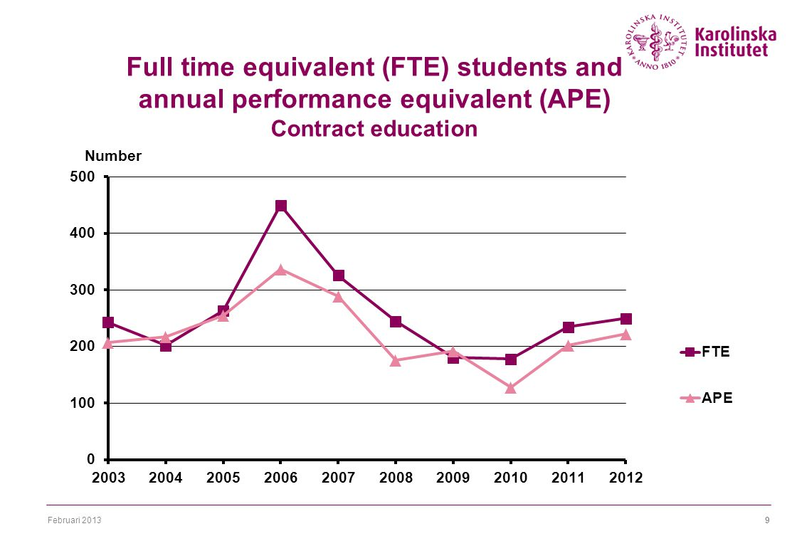 Februari 20139 Full time equivalent (FTE) students and annual performance equivalent (APE) Contract education