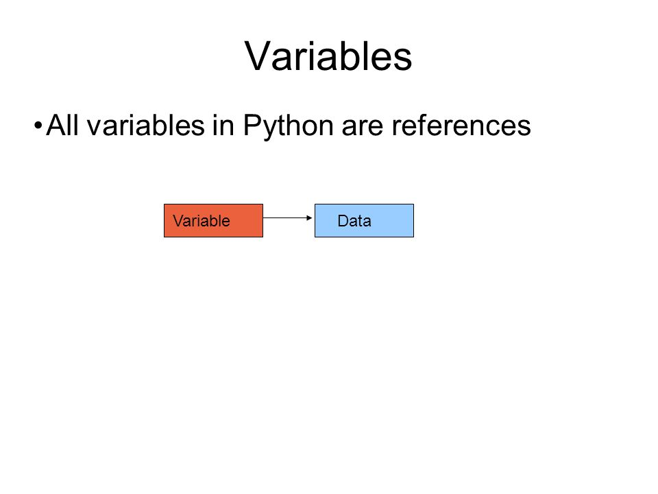 Variables All variables in Python are references VariableData