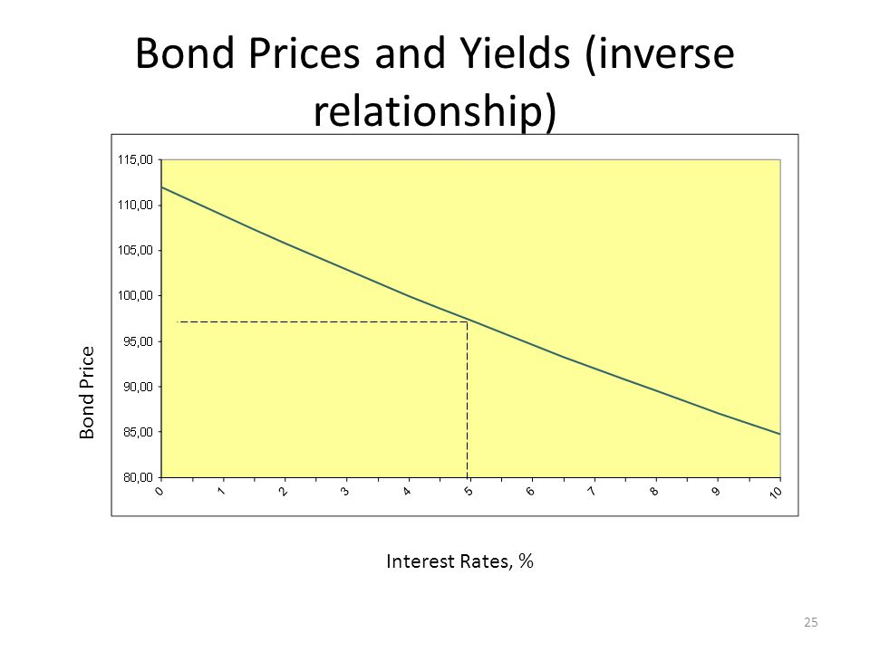 Bond Prices and Yields (inverse relationship) Interest Rates, % Bond Price 25
