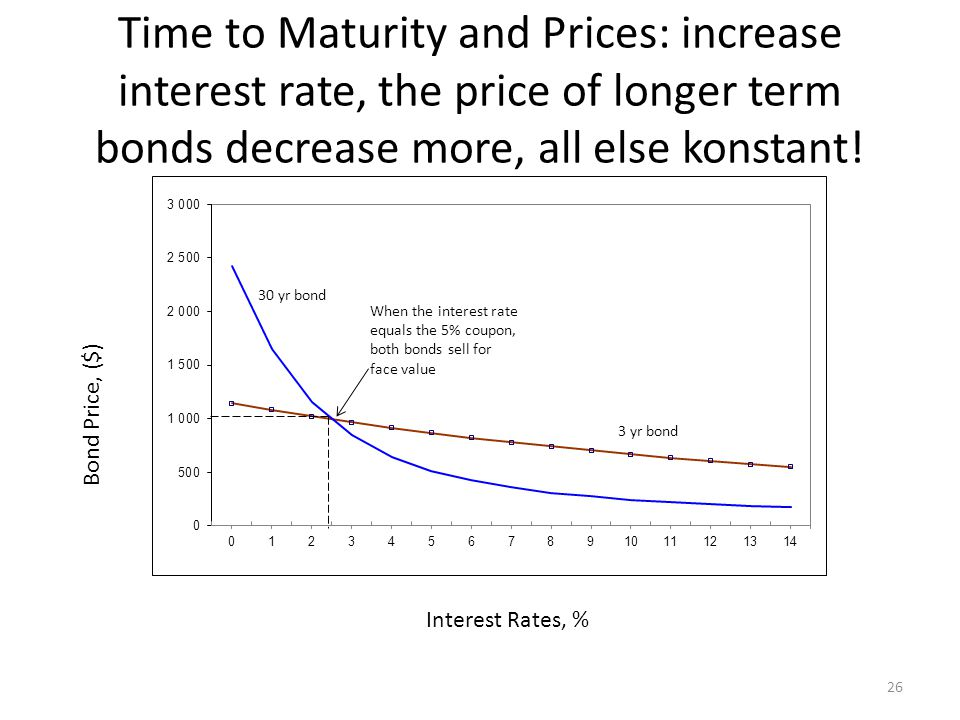 Time to Maturity and Prices: increase interest rate, the price of longer term bonds decrease more, all else konstant.