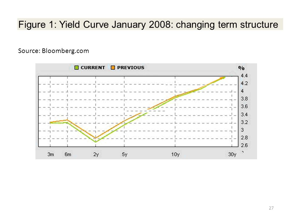 Source: Bloomberg.com Figure 1: Yield Curve January 2008: changing term structure 27