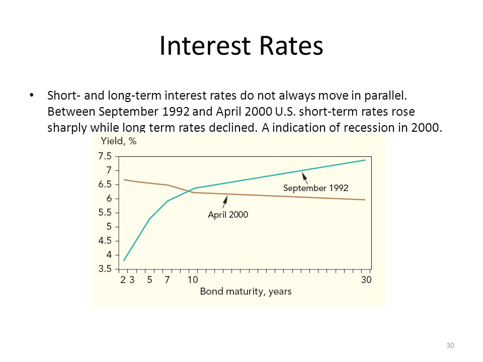 Interest Rates Short- and long-term interest rates do not always move in parallel.