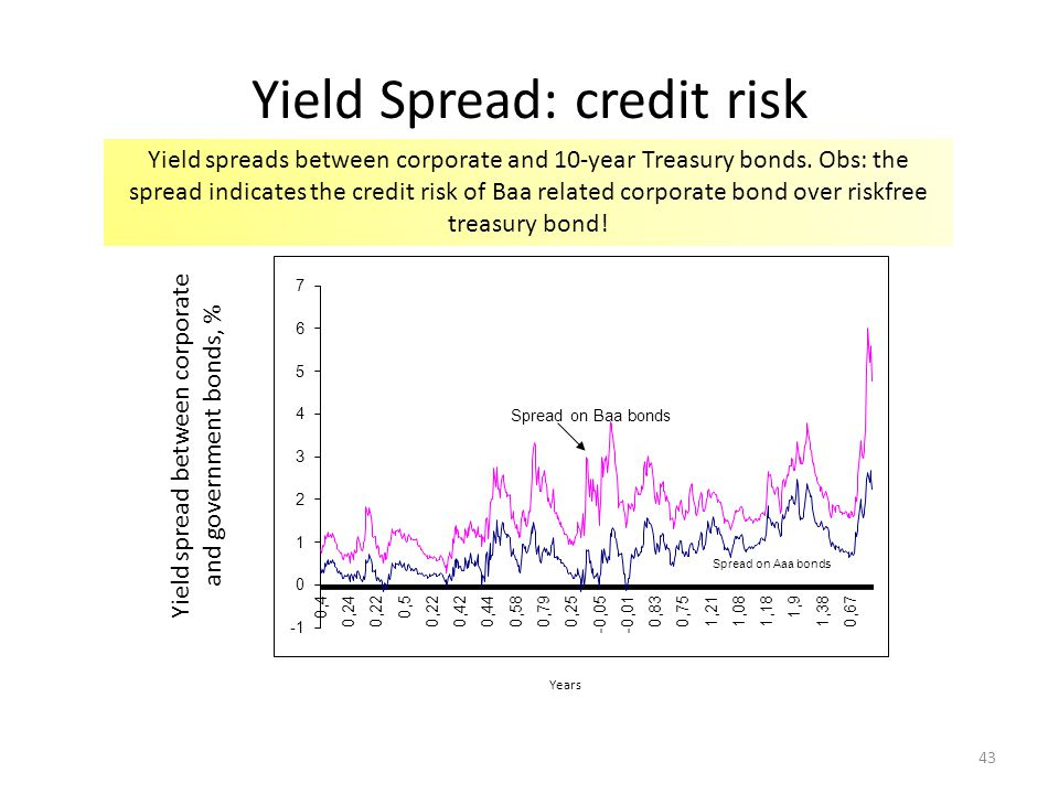 Yield Spread: credit risk Yield spread between corporate and government bonds, % Yield spreads between corporate and 10-year Treasury bonds.