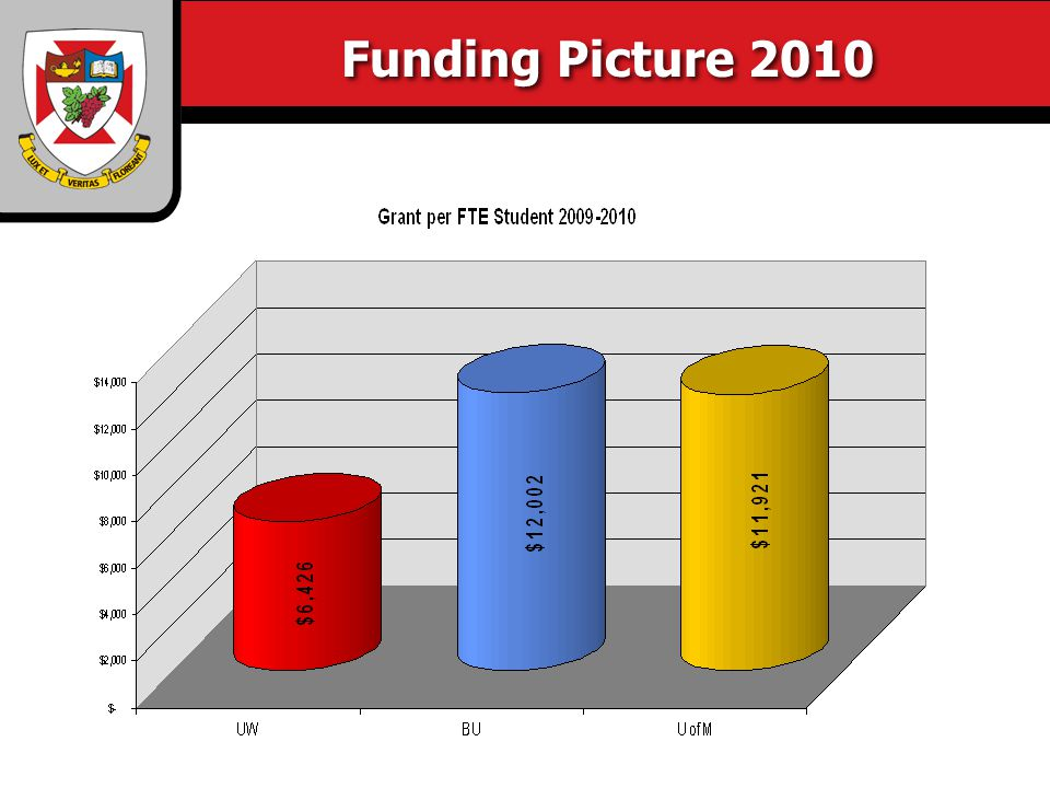 Funding Picture 2010