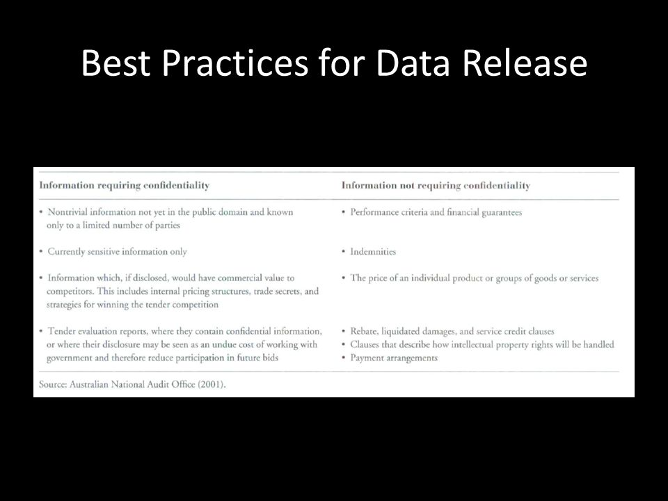 Best Practices for Data Release