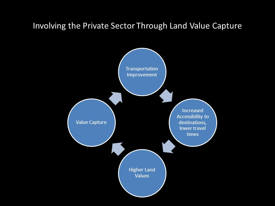 Involving the Private Sector Through Land Value Capture Transportation Improvement Increased Accessibility to destinations, lower travel times Higher Land Values Value Capture