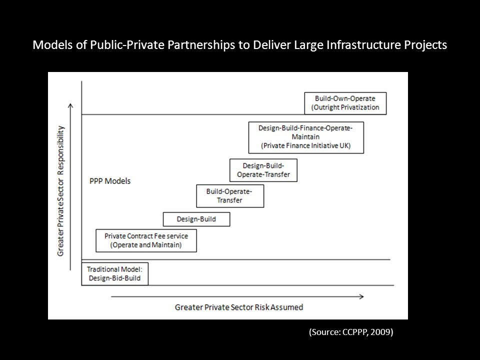 Models of Public-Private Partnerships to Deliver Large Infrastructure Projects (Source: CCPPP, 2009)