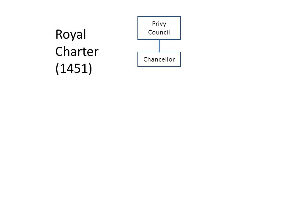 Chancellor Privy Council Royal Charter (1451)