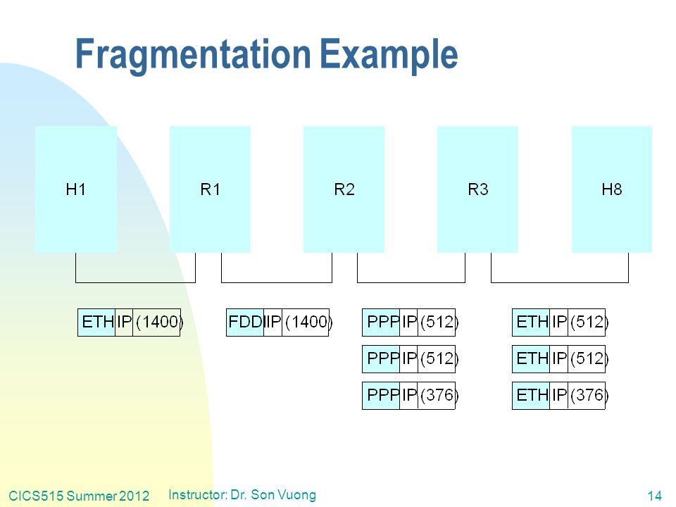 CICS515 Summer 2012 Instructor: Dr. Son Vuong 14 Fragmentation Example