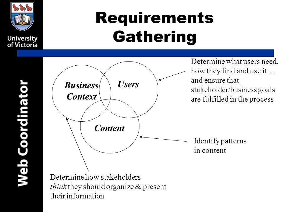 Requirements Gathering Content Users Business Context Identify patterns in content Determine what users need, how they find and use it … and ensure that stakeholder/business goals are fulfilled in the process Determine how stakeholders think they should organize & present their information