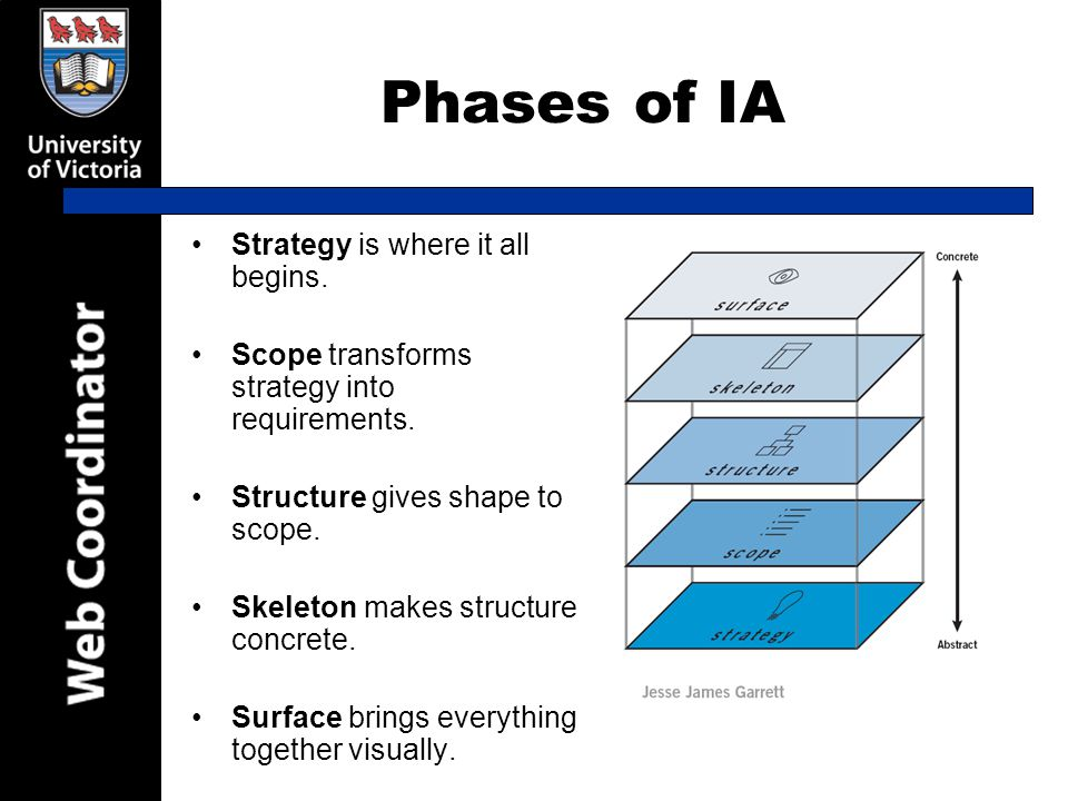 Phases of IA Strategy is where it all begins. Scope transforms strategy into requirements.