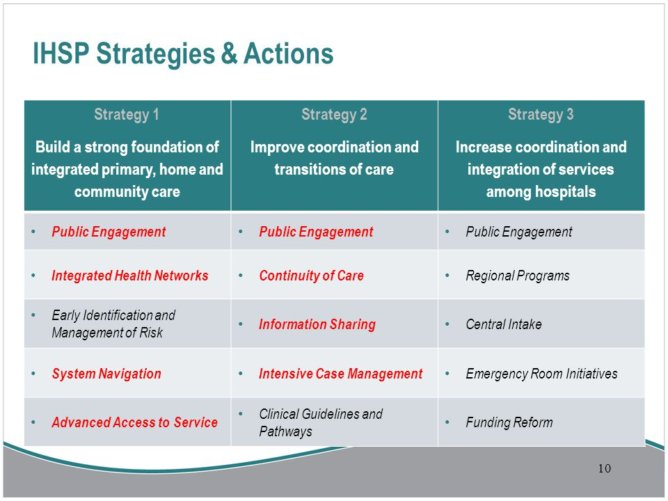 10 IHSP Strategies & Actions Strategy 1 Build a strong foundation of integrated primary, home and community care Strategy 2 Improve coordination and transitions of care Strategy 3 Increase coordination and integration of services among hospitals Public Engagement Integrated Health Networks Continuity of Care Regional Programs Early Identification and Management of Risk Information Sharing Central Intake System Navigation Intensive Case Management Emergency Room Initiatives Advanced Access to Service Clinical Guidelines and Pathways Funding Reform