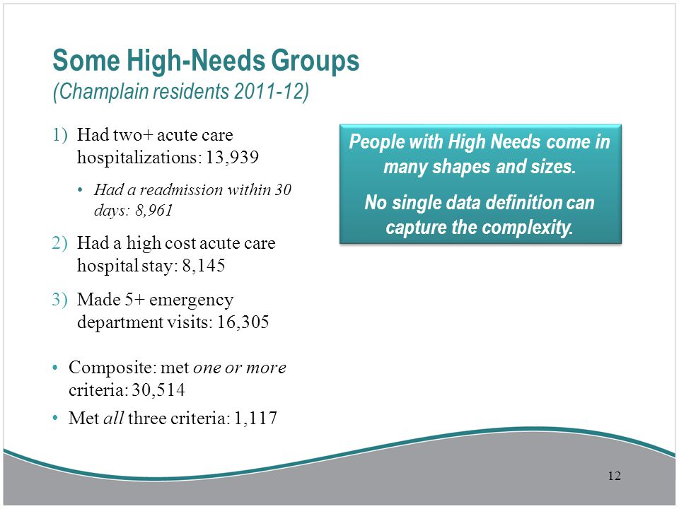Some High-Needs Groups (Champlain residents 2011-12) 1)Had two+ acute care hospitalizations: 13,939 Had a readmission within 30 days: 8,961 2)Had a high cost acute care hospital stay: 8,145 3)Made 5+ emergency department visits: 16,305 Composite: met one or more criteria: 30,514 Met all three criteria: 1,117 12 People with High Needs come in many shapes and sizes.