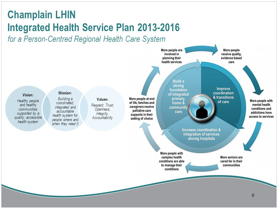 Vision: Healthy people and healthy communities supported by a quality, accessible health system Mission: Building a coordinated, integrated and accountable health system for people where and when they need it Values: Respect, Trust, Openness, Integrity, Accountability 9 Champlain LHIN Integrated Health Service Plan 2013-2016 for a Person-Centred Regional Health Care System