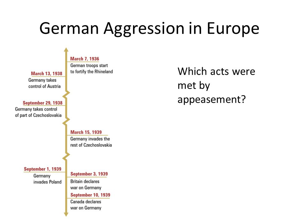 German Aggression in Europe Which acts were met by appeasement