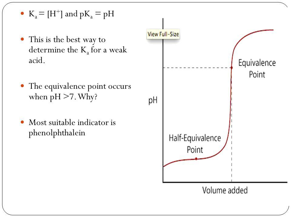 K a = [H + ] and pK a = pH This is the best way to determine the K a for a weak acid.
