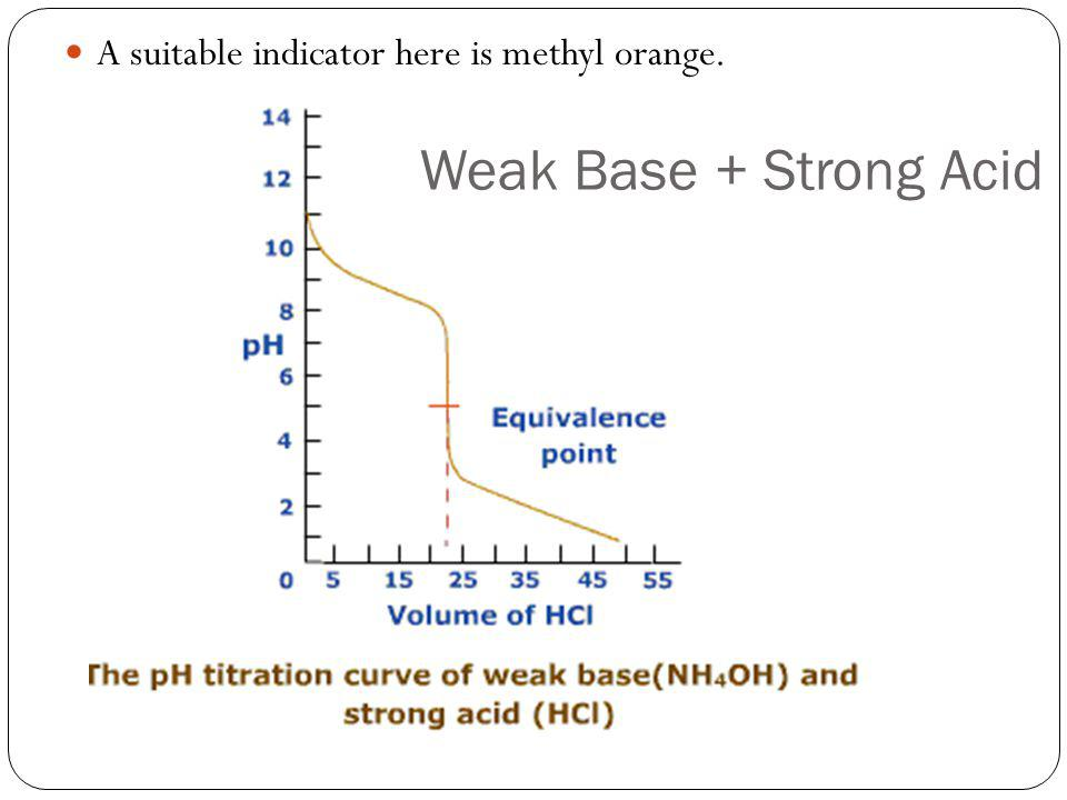 A suitable indicator here is methyl orange. Weak Base + Strong Acid