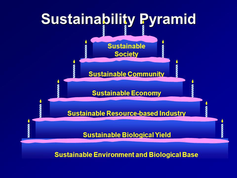 Sustainable CommunitySustainable Environment and Biological BaseSustainable Biological Yield Sustainable Resource-based Industry Sustainable Economy Sustainable Society Sustainability Pyramid