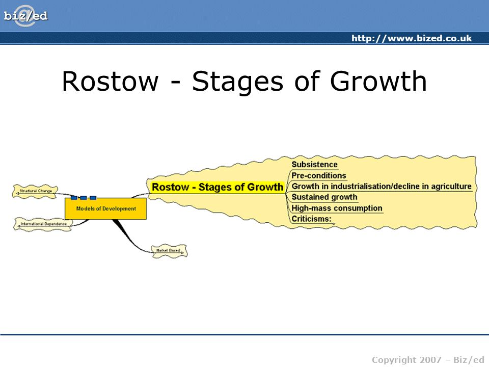 http://www.bized.co.uk Copyright 2007 – Biz/ed Rostow - Stages of Growth