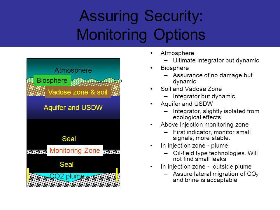 Assuring Security: Monitoring Options Atmosphere –Ultimate integrator but dynamic Biosphere –Assurance of no damage but dynamic Soil and Vadose Zone –Integrator but dynamic Aquifer and USDW –Integrator, slightly isolated from ecological effects Above injection monitoring zone –First indicator, monitor small signals, more stable.
