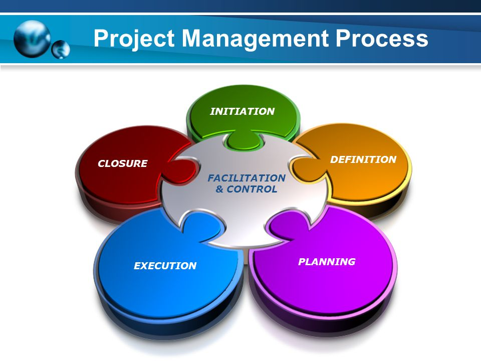 Project Management Process CLOSURE INITIATION DEFINITION PLANNING EXECUTION FACILITATION & CONTROL
