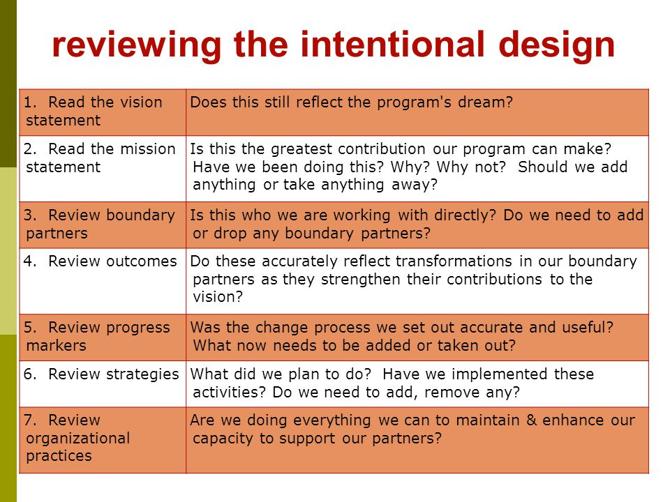 104 reviewing the intentional design 1.