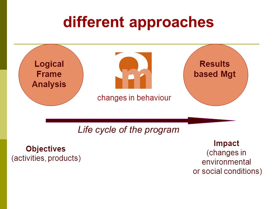 Impact (changes in environmental or social conditions) Objectives (activities, products) changes in behaviour Life cycle of the program different approaches Logical Frame Analysis Results based Mgt