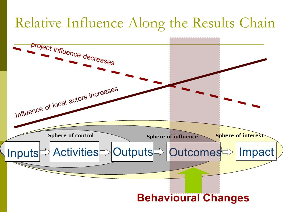 Influence of local actors increases project influence decreases Relative Influence Along the Results Chain Inputs Activities Outputs Outcomes Impact Sphere of controlSphere of interest Sphere of influence Behavioural Changes