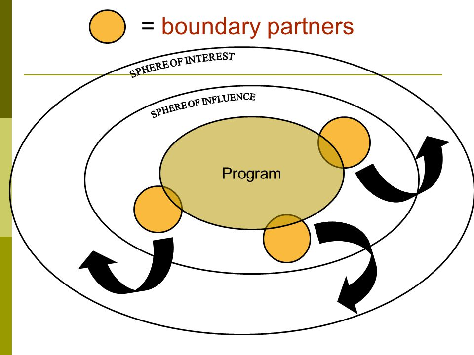 Program = boundary partners