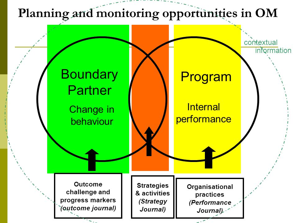 Outcome challenge and progress markers (outcome journal) Strategies & activities (Strategy Journal) Organisational practices (Performance Journal) Boundary Partner Program Planning and monitoring opportunities in OM Change in behaviour Internal performance contextual information