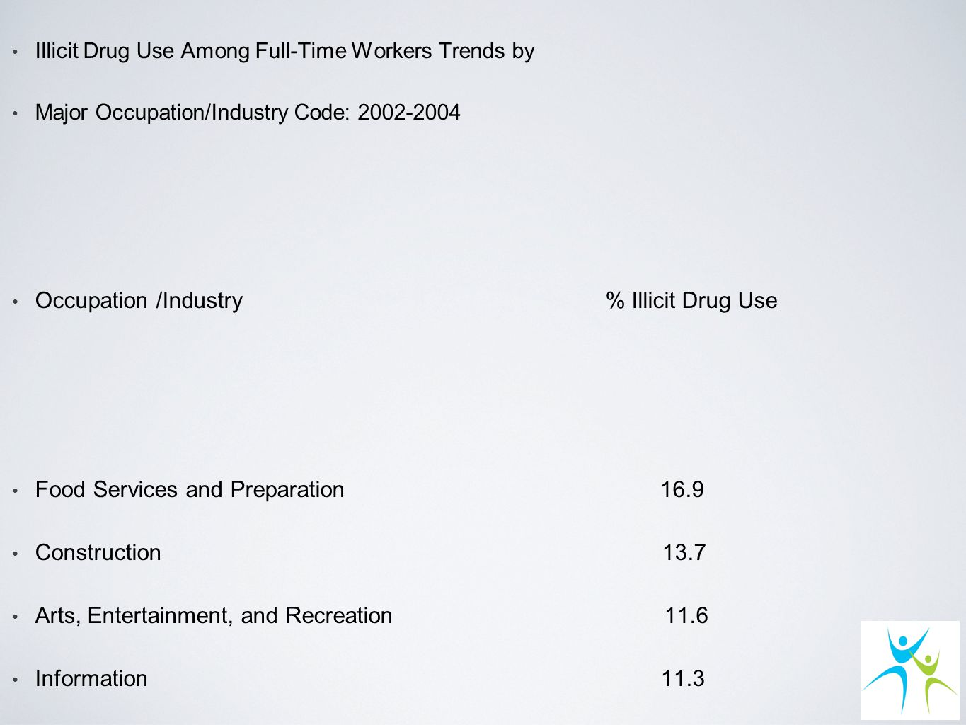 Illicit Drug Use Among Full-Time Workers Trends by Major Occupation/Industry Code: 2002-2004 Occupation /Industry % Illicit Drug Use Food Services and Preparation 16.9 Construction 13.7 Arts, Entertainment, and Recreation 11.6 Information 11.3 Management of Companies, Admin, Services 10.9 Retail Trade 9.4 Professional, Scientific, and Technical Services 8.0 Mining 7.3 Transportation and Warehousing 6.2 Health Care and Social Assistance 6.1 Educational Services 4.0 Utilities 3.8