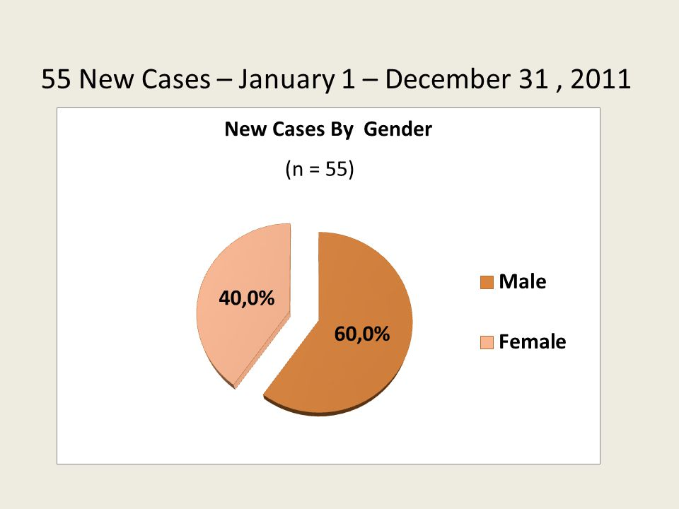 55 New Cases – January 1 – December 31, 2011