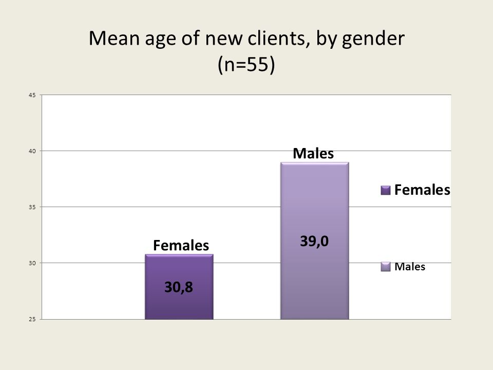 Mean age of new clients, by gender (n=55)