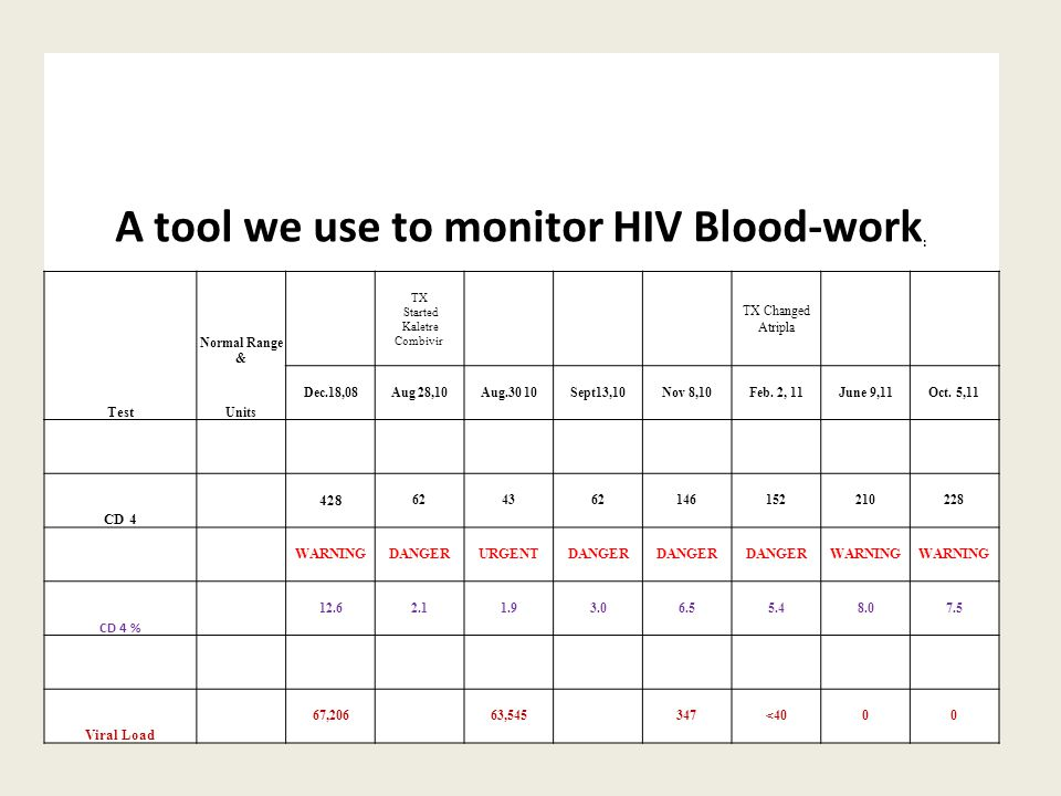 A tool we use to monitor HIV Blood-work : Normal Range & TX Started Kaletre Combivir TX Changed Atripla Test Units Dec.18,08Aug 28,10Aug.30 10Sept13,10Nov 8,10Feb.