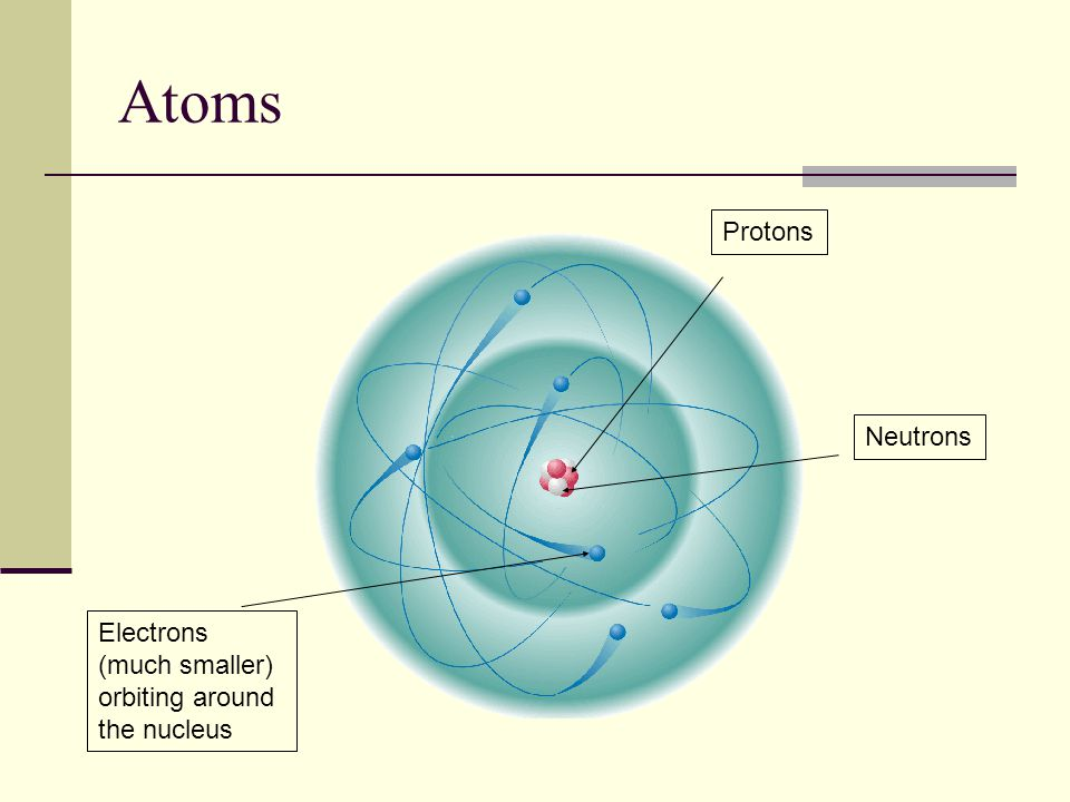Atoms Protons Neutrons Electrons (much smaller) orbiting around the nucleus