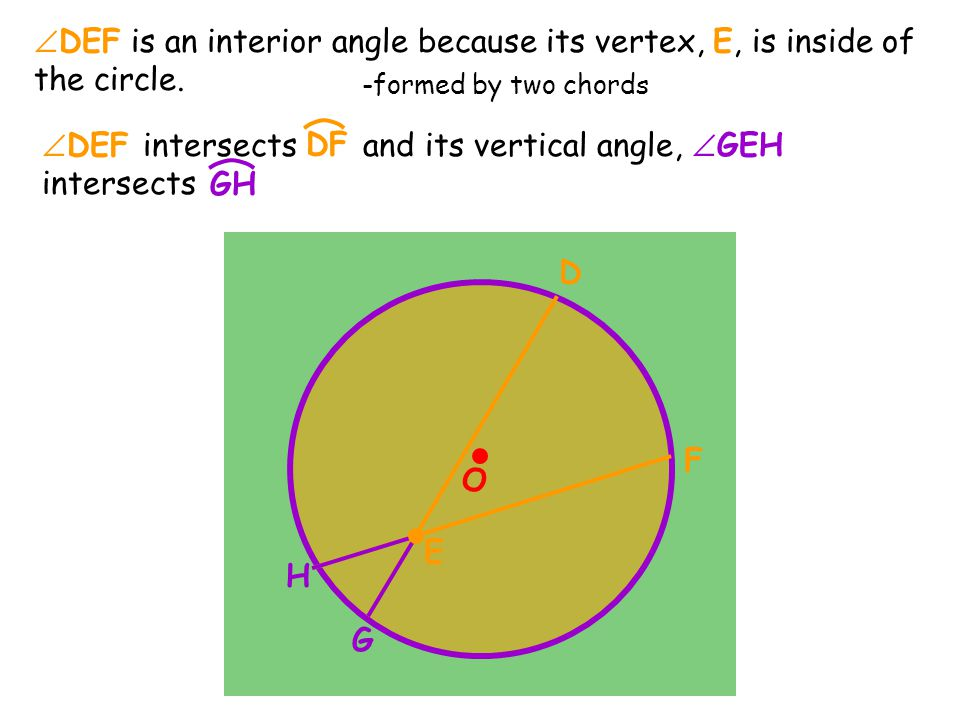 O  DEF is an interior angle because its vertex, E, is inside of the circle.