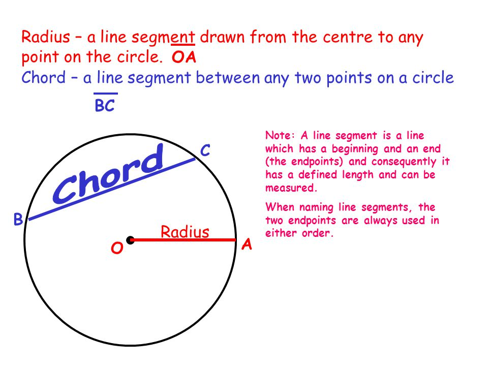 O Radius – a line segment drawn from the centre to any point on the circle.
