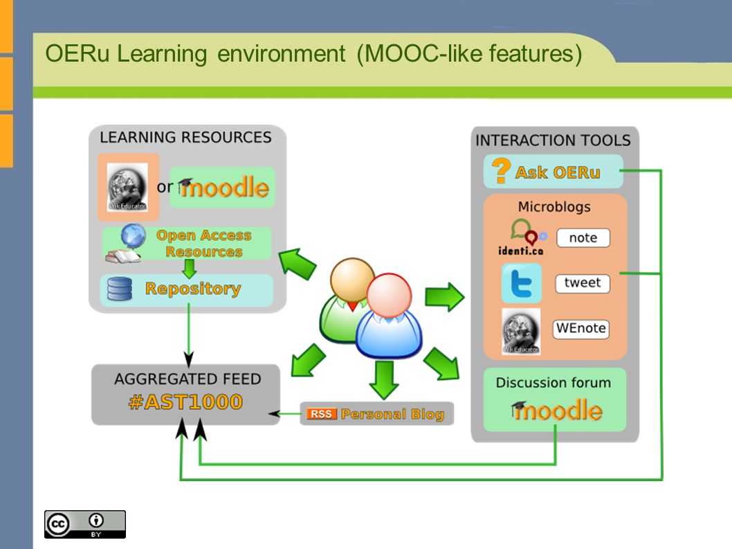 OERu Learning environment (MOOC-like features)