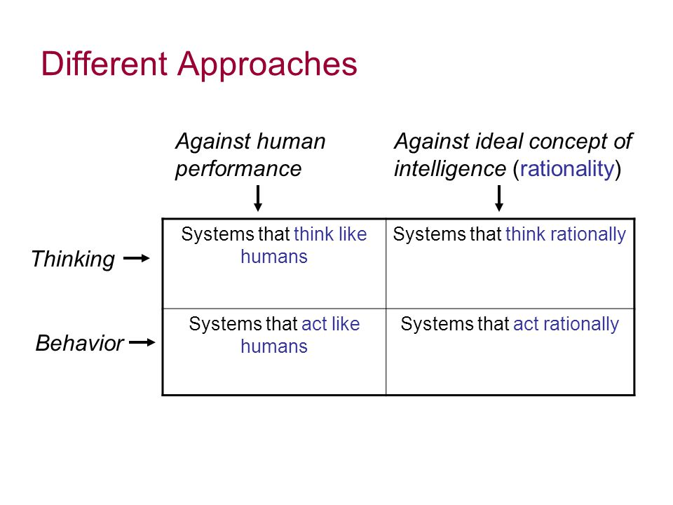 Different Approaches Systems that think like humans Systems that think rationally Systems that act like humans Systems that act rationally Thinking Behavior Against human performance Against ideal concept of intelligence (rationality)
